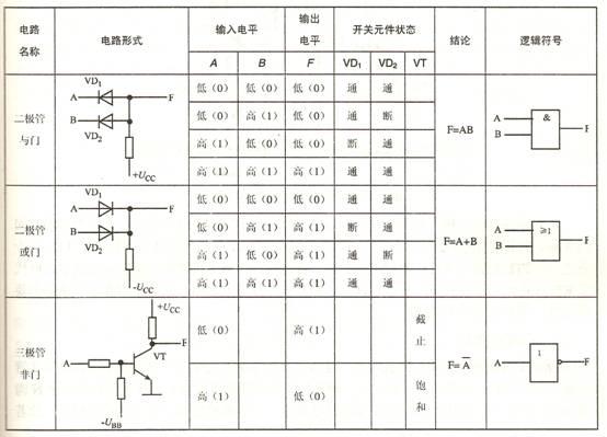 介绍逻辑门电路的类型