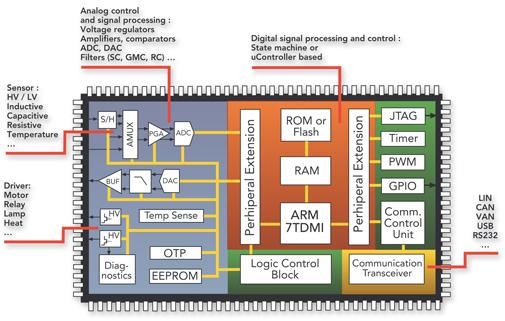电磁兼容性EMC设计