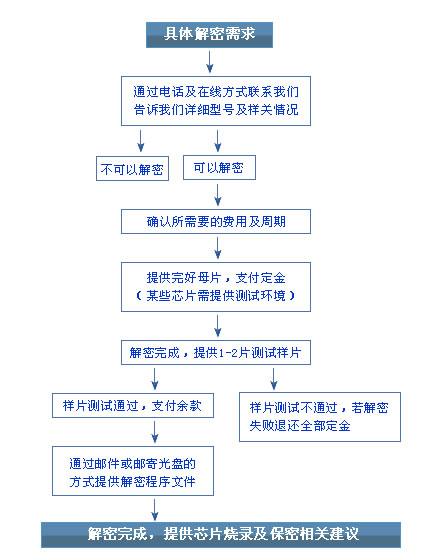芯片解密流程