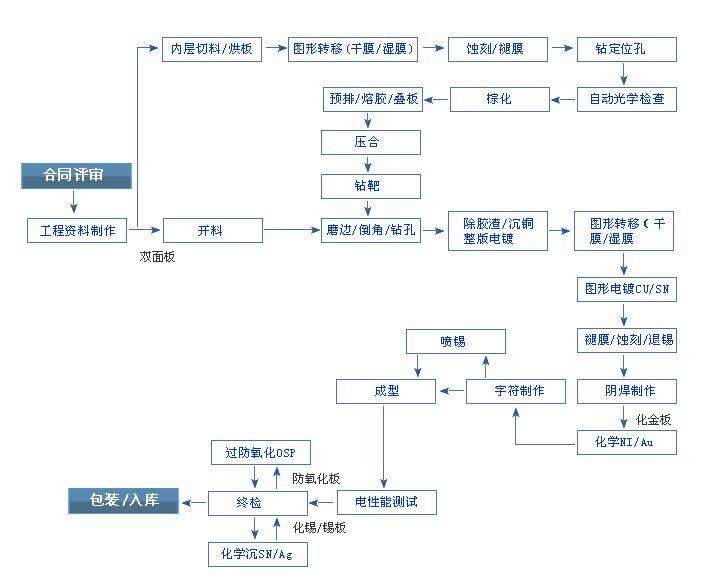 PCB加工服务流程