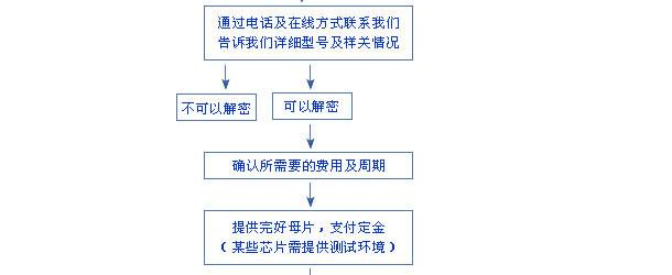 FPGA解密CPLD解密
