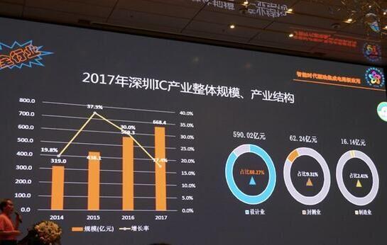 深圳集成电路产业现状及发展趋势